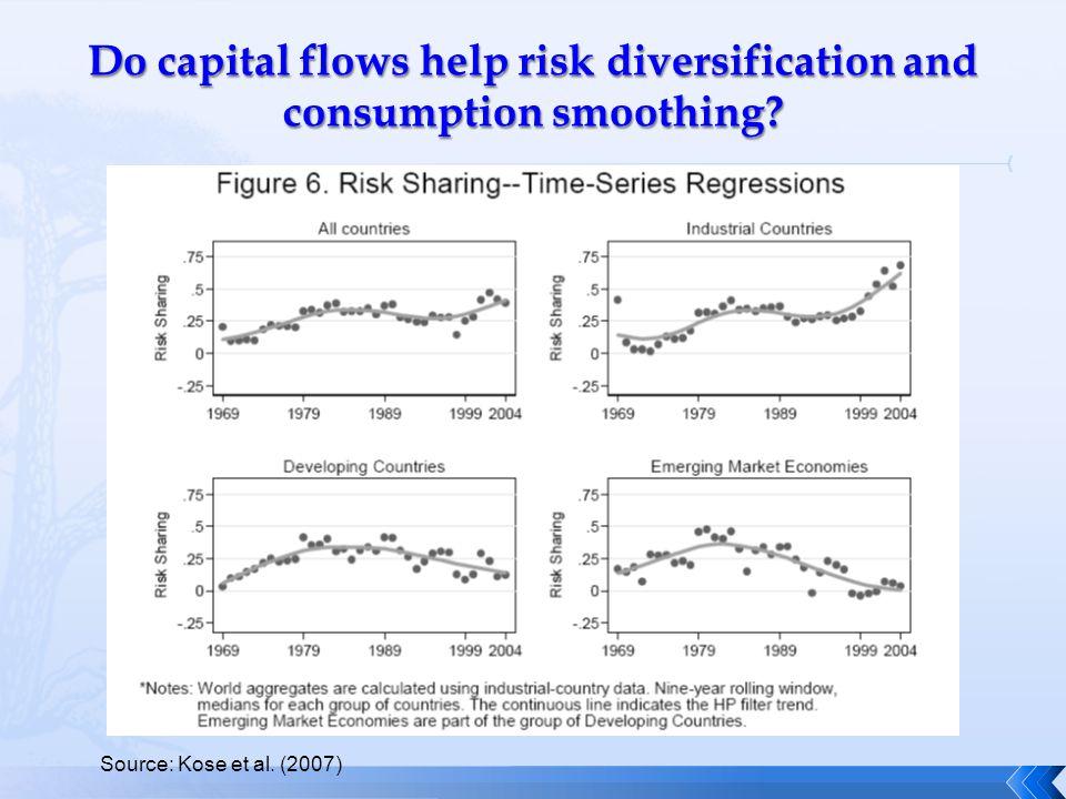 Source: Kose et al. (2007)