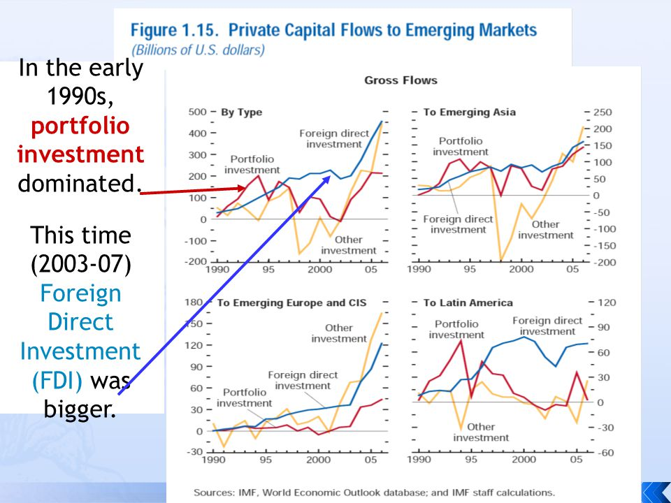 In the early 1990s, portfolio investment dominated.