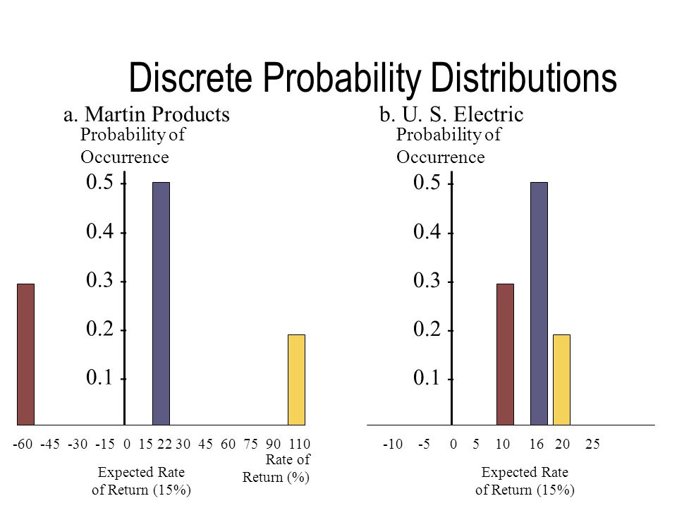 Discrete Probability Distributions -60 -45 -30 -15 0 15 22 30 45 60 75 90 110 Rate of Return (%) Expected Rate of Return (15%) a.