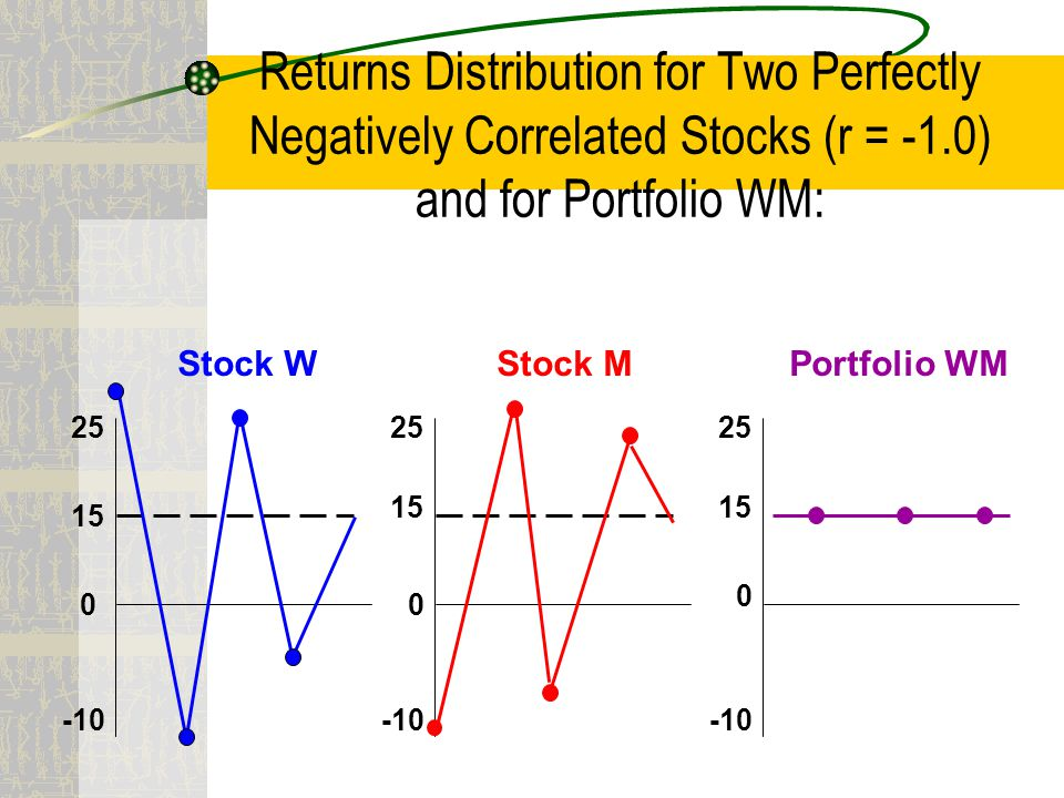 Returns Distribution for Two Perfectly Negatively Correlated Stocks (r = -1.0) and for Portfolio WM: 25 15 0 -10 0 0 15 25 Stock WStock MPortfolio WM