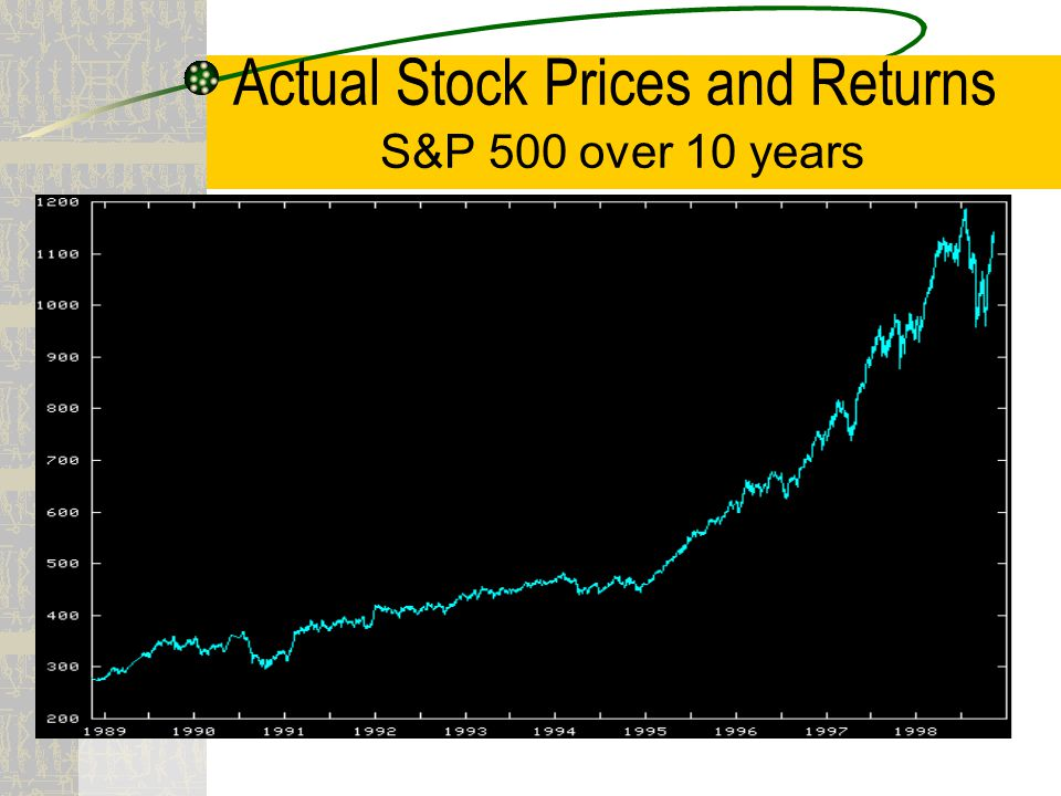 Actual Stock Prices and Returns S&P 500 over 10 years