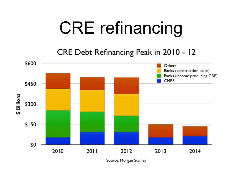 CRE refinancing