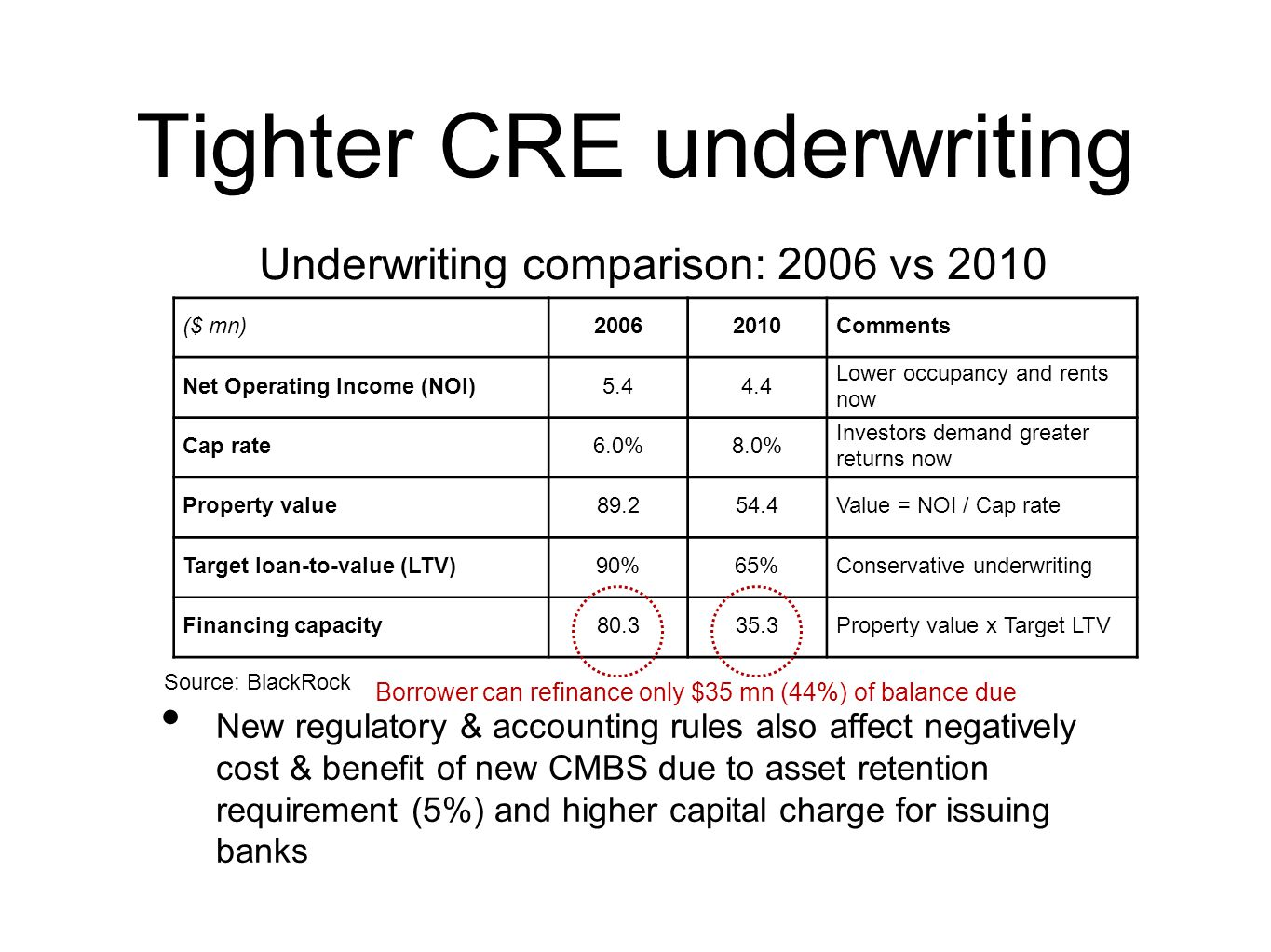 Tighter CRE underwriting New regulatory & accounting rules also affect negatively cost & benefit of new CMBS due to asset retention requirement (5%) a