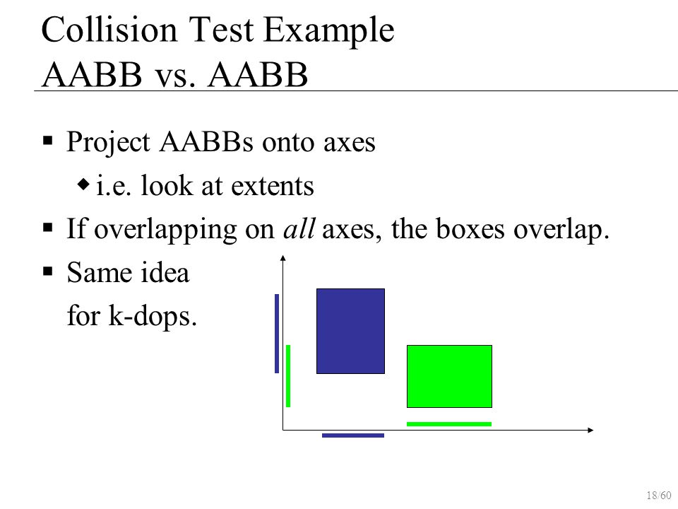 18/60 Collision Test Example AABB vs. AABB  Project AABBs onto axes  i.e. look at extents  If overlapping on all axes, the boxes overlap.  Same id