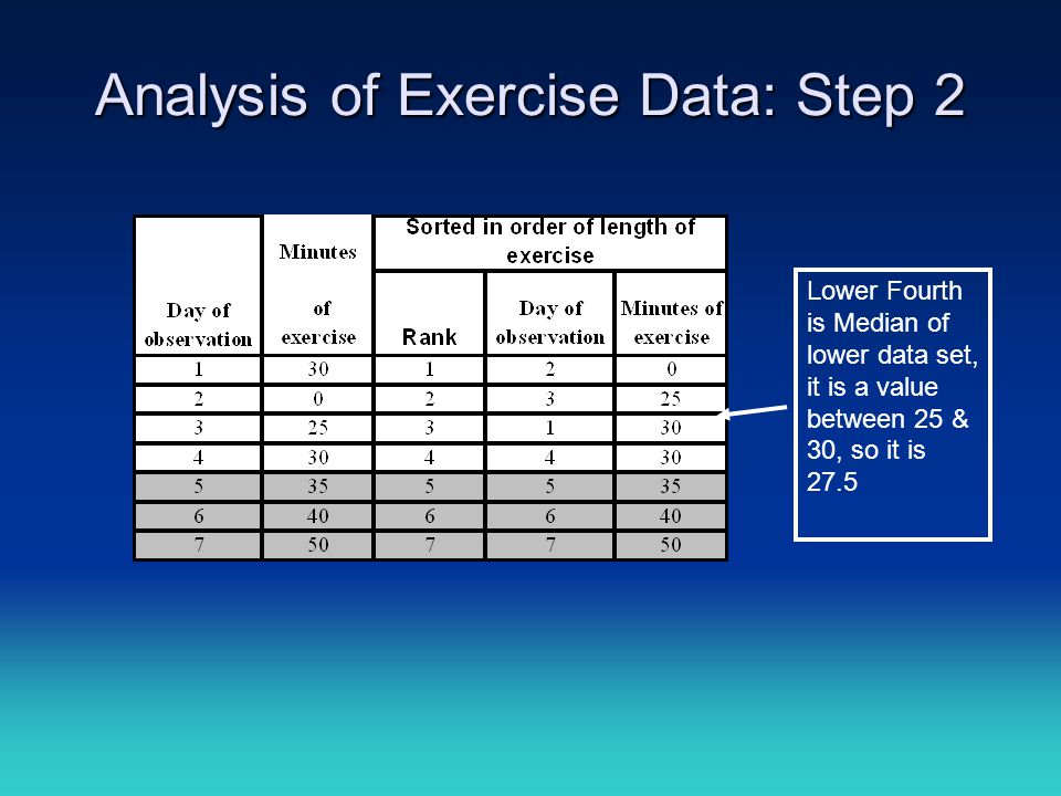 Analysis of Exercise Data: Step 2 Lower Fourth is Median of lower data set, it is a value between 25 & 30, so it is 27.5
