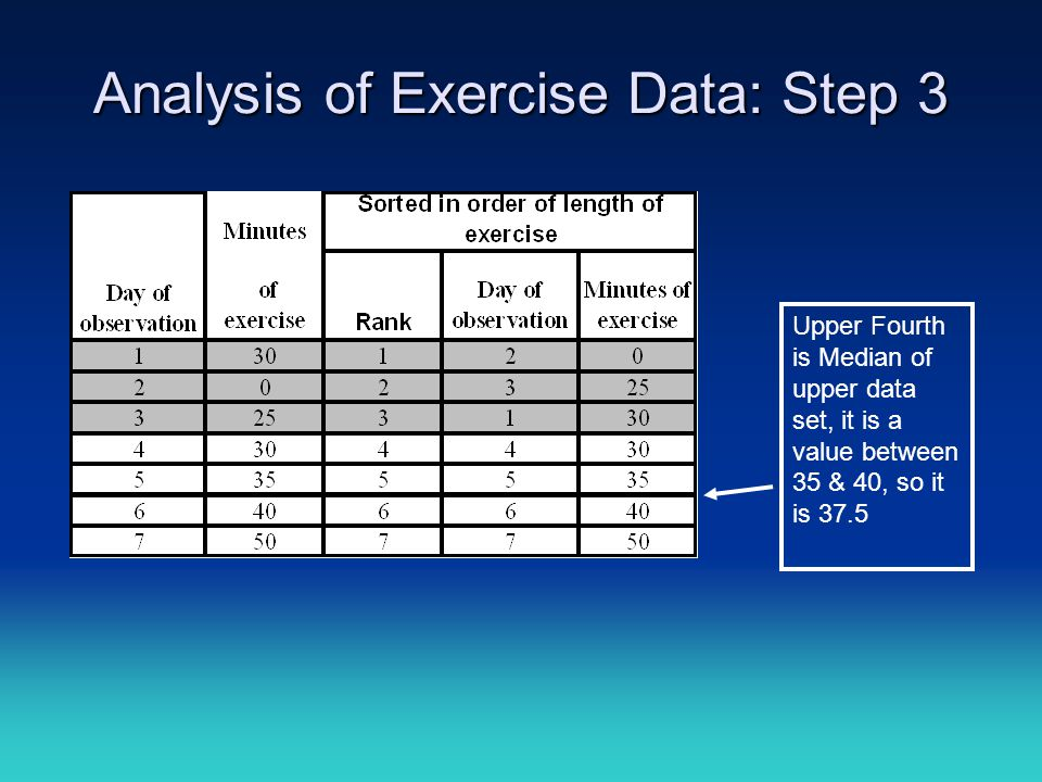 Analysis of Exercise Data: Step 3 Upper Fourth is Median of upper data set, it is a value between 35 & 40, so it is 37.5