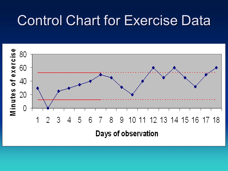 Control Chart for Exercise Data