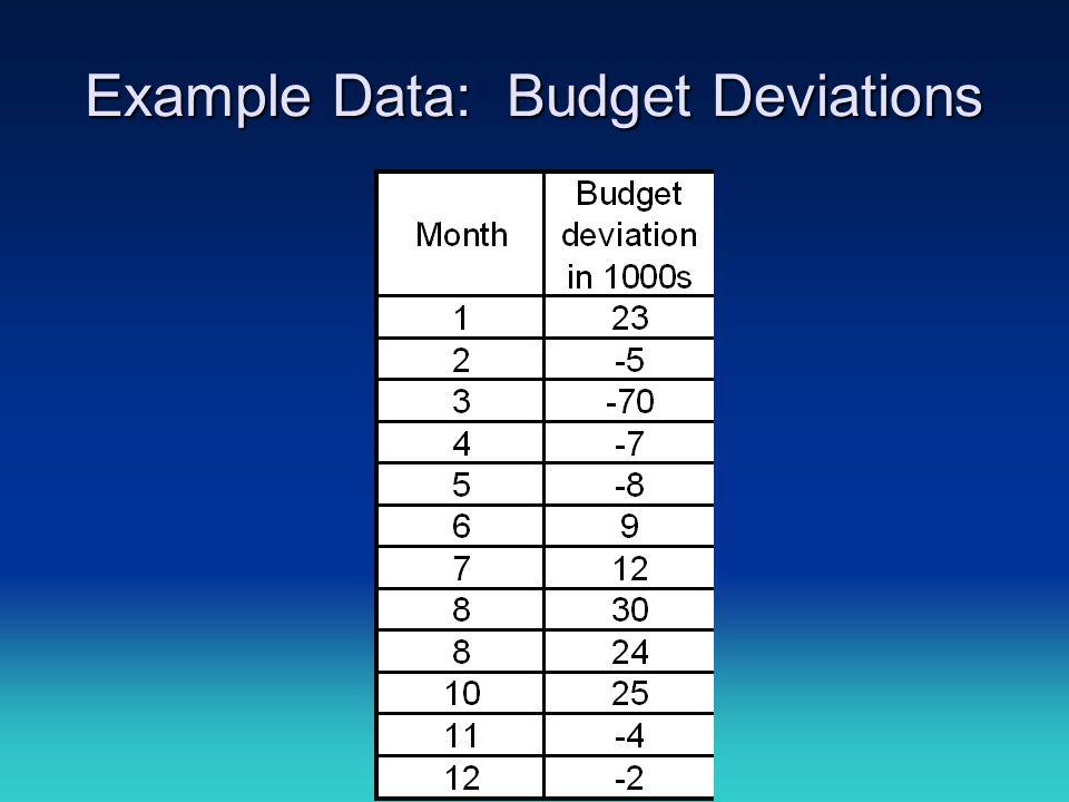 Example Data: Budget Deviations