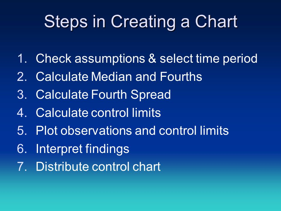 Steps in Creating a Chart 1.Check assumptions & select time period 2.Calculate Median and Fourths 3.Calculate Fourth Spread 4.Calculate control limits 5.Plot observations and control limits 6.Interpret findings 7.Distribute control chart