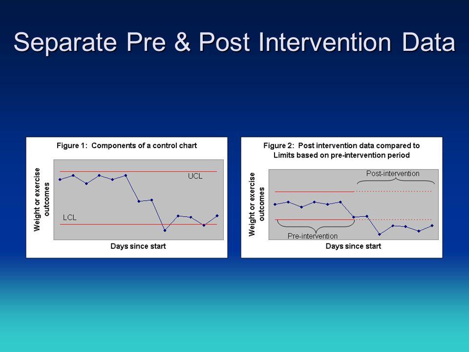 Separate Pre & Post Intervention Data