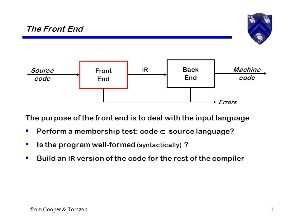 from Cooper & Torczon1 The Front End The purpose of the front end is to deal with the input language Perform a membership test: code  source language.