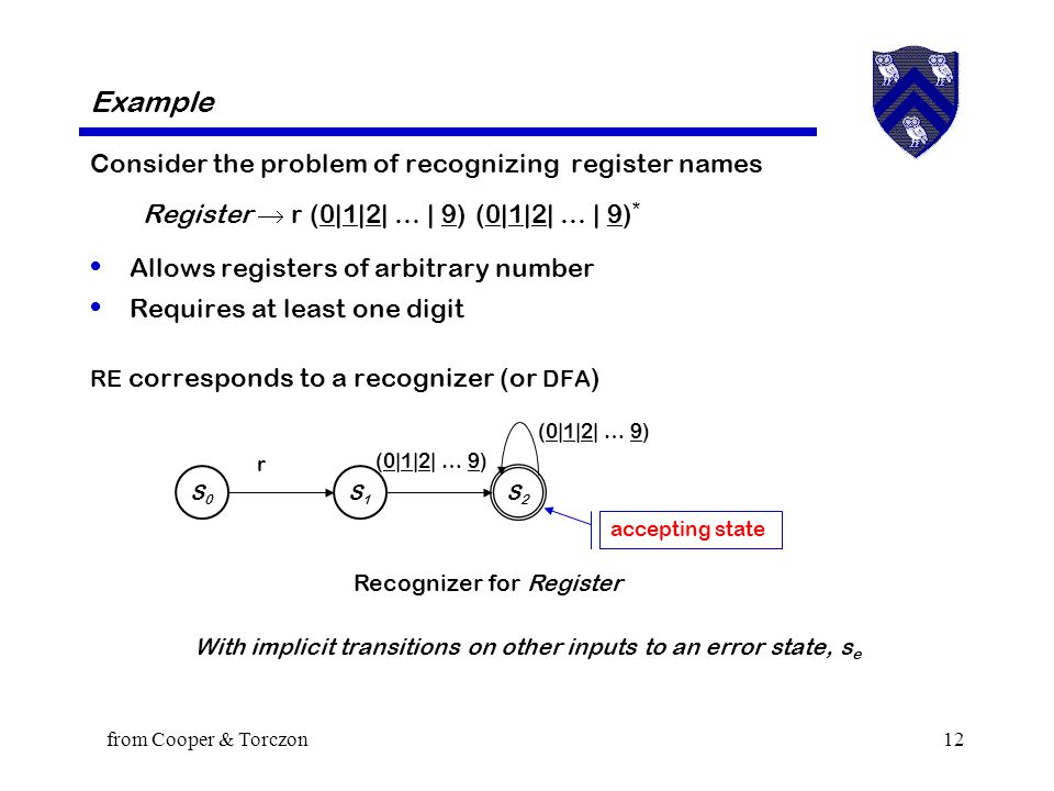from Cooper & Torczon12 Consider the problem of recognizing register names Register  r (0|1|2| … | 9) (0|1|2| … | 9) * Allows registers of arbitrary number Requires at least one digit RE corresponds to a recognizer (or DFA ) With implicit transitions on other inputs to an error state, s e Example S0S0 S2S2 S1S1 r (0|1|2| … 9) accepting state (0|1|2| … 9) Recognizer for Register