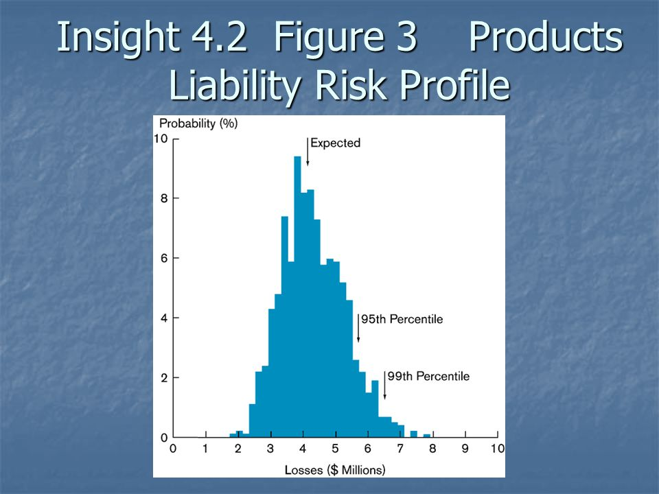 Insight 4.2 Figure 3 Products Liability Risk Profile