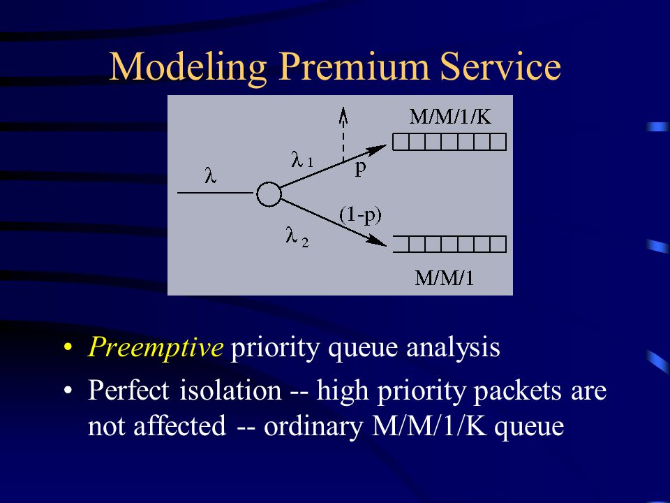 Modeling Premium Service Preemptive priority queue analysis Perfect isolation -- high priority packets are not affected -- ordinary M/M/1/K queue