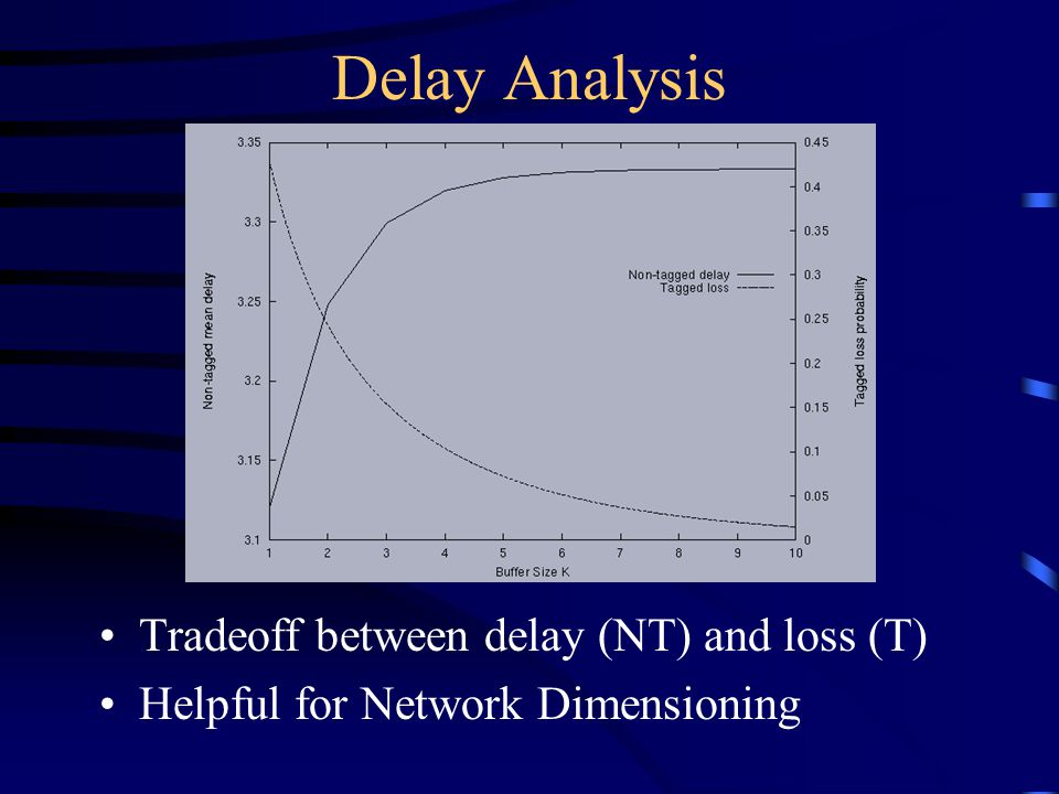 Delay Analysis Tradeoff between delay (NT) and loss (T) Helpful for Network Dimensioning