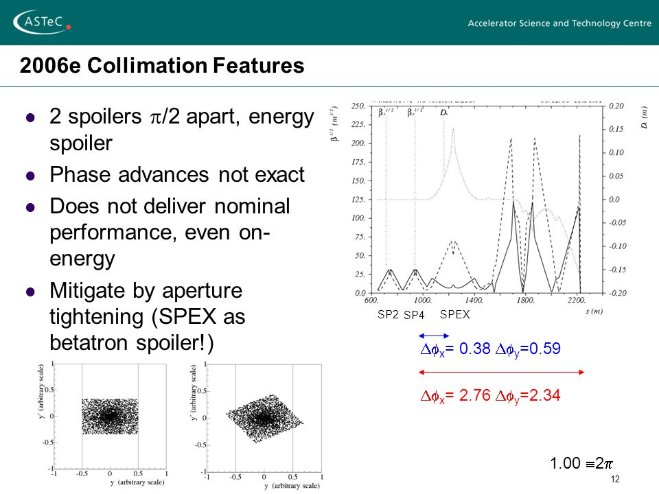 12 2006e Collimation Features 2 spoilers  /2 apart, energy spoiler Phase advances not exact Does not deliver nominal performance, even on- energy Mitigate by aperture tightening (SPEX as betatron spoiler!) SP2 SP4 SPEX  x = 0.38  y =0.59  x = 2.76  y =2.34 1.00  2 