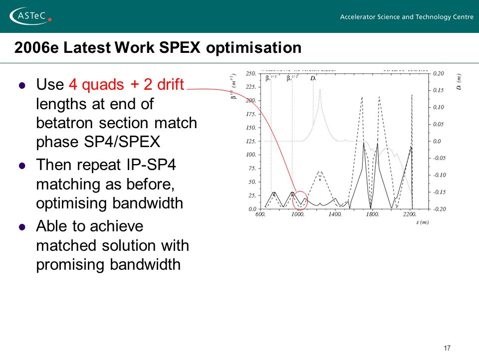 17 2006e Latest Work SPEX optimisation Use 4 quads + 2 drift lengths at end of betatron section match phase SP4/SPEX Then repeat IP-SP4 matching as before, optimising bandwidth Able to achieve matched solution with promising bandwidth