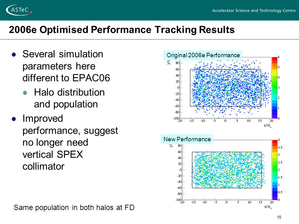 18 2006e Optimised Performance Tracking Results Several simulation parameters here different to EPAC06 Halo distribution and population Improved performance, suggest no longer need vertical SPEX collimator Same population in both halos at FD Original 2006e Performance New Performance