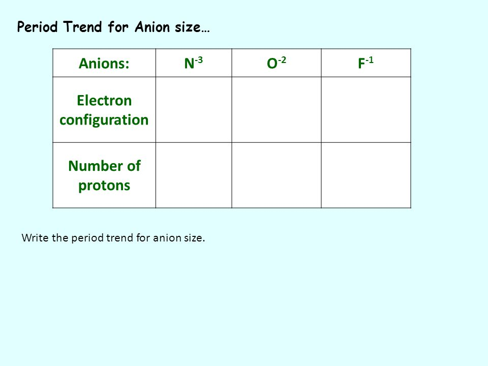 Period Trend for Anion size… Anions:N -3 O -2 F -1 Electron configuration Number of protons Write the period trend for anion size.