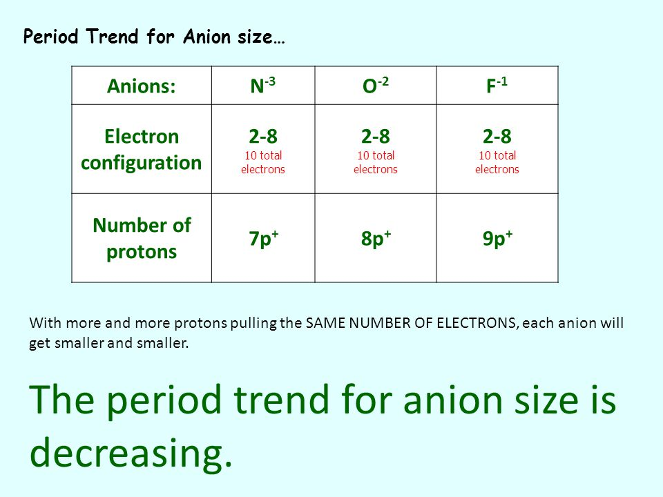 Period Trend for Anion size… Anions:N -3 O -2 F -1 Electron configuration 2-8 10 total electrons Number of protons 7p + 8p + 9p+9p+ With more and more protons pulling the SAME NUMBER OF ELECTRONS, each anion will get smaller and smaller.