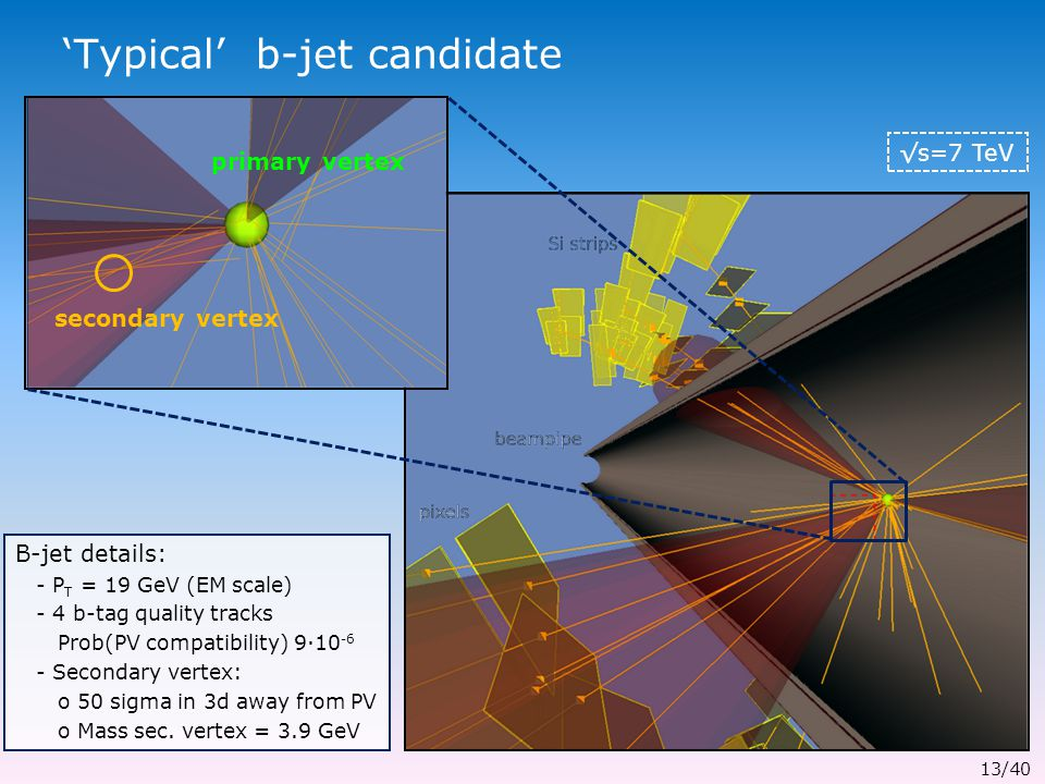 'Typical' b-jet candidate primary vertex secondary vertex √s=7 TeV B-jet details: - P T = 19 GeV (EM scale) - 4 b-tag quality tracks Prob(PV compatibility) 9∙10 -6 - Secondary vertex: o 50 sigma in 3d away from PV o Mass sec.
