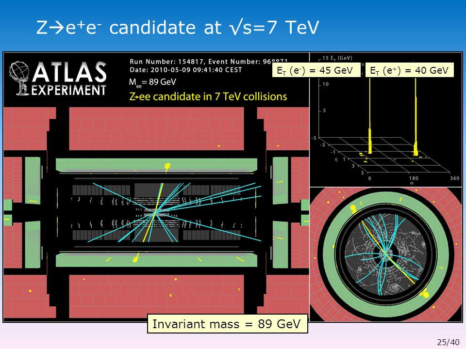 Z  e + e - candidate at √s=7 TeV E T (e - ) = 45 GeVE T (e + ) = 40 GeV Invariant mass = 89 GeV 25/40