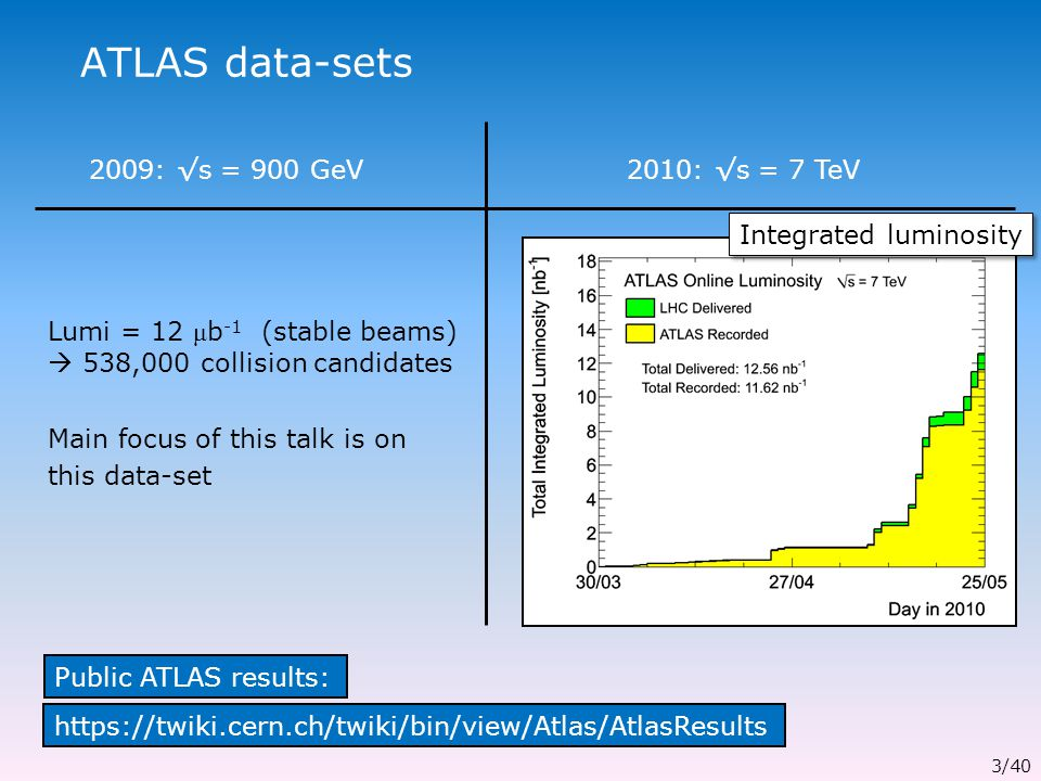 ATLAS data-sets 2009: √s = 900 GeV Lumi = 12 μ b -1 (stable beams)  538,000 collision candidates Main focus of this talk is on this data-set 2010: √s = 7 TeV 3/40 Public ATLAS results: https://twiki.cern.ch/twiki/bin/view/Atlas/AtlasResults Integrated luminosity