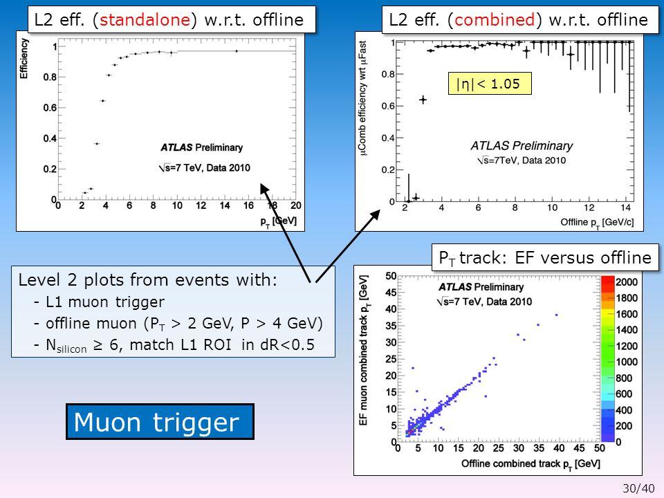Muon trigger L2 eff. (combined) w.r.t. offline L2 eff.