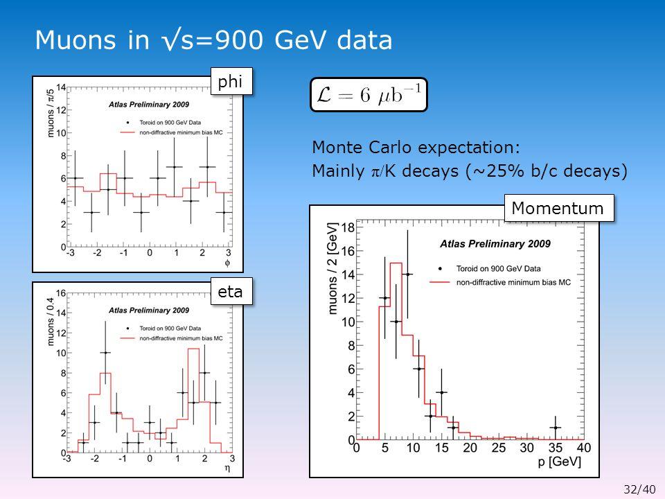 Muons in √s=900 GeV data phi eta Monte Carlo expectation: Mainly π/ K decays (~25% b/c decays) Momentum 32/40