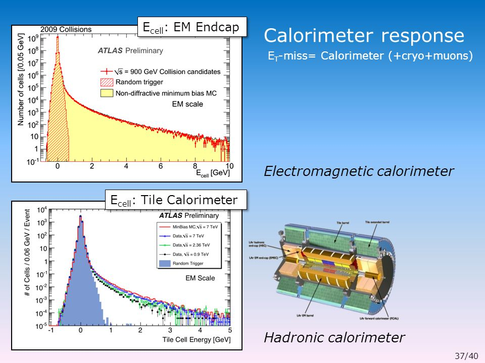 Calorimeter response E cell : EM Endcap E cell : Tile Calorimeter E T -miss= Calorimeter (+cryo+muons) Electromagnetic calorimeter Hadronic calorimeter 37/40