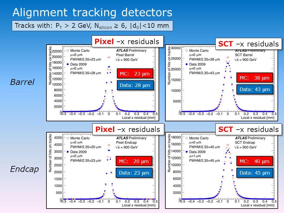 Alignment tracking detectors Pixel –x residuals MC: 38 μ m SCT –x residuals Data: 43 μ m MC: 23 μ m Data: 28 μ m Tracks with: P T > 2 GeV, N silicon ≥ 6, |d 0 |<10 mm Barrel Endcap Pixel –x residuals SCT –x residuals MC: 20 μ m Data: 23 μ m MC: 40 μ m Data: 45 μ m