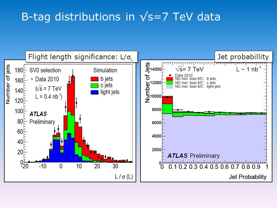 B-tag distributions in √s=7 TeV data Flight length significance: L/σ L Jet probabillity