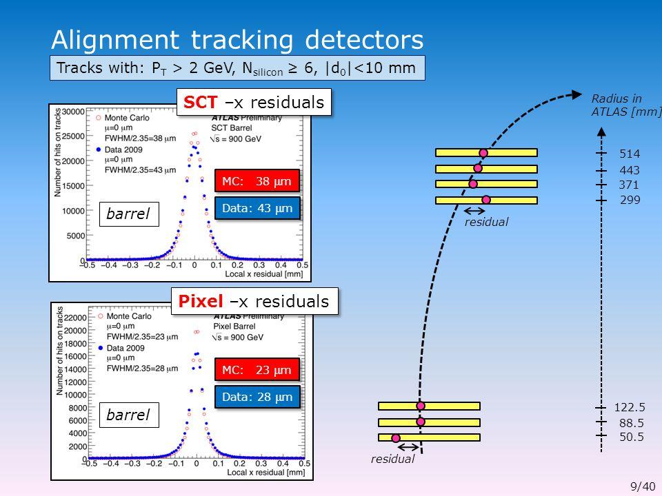 Alignment tracking detectors residual Pixel –x residuals 9/40 Radius in ATLAS [mm] 122.5 88.5 50.5 371 299 443 514 MC: 38 μ m SCT –x residuals Data: 43 μ m MC: 23 μ m Data: 28 μ m Tracks with: P T > 2 GeV, N silicon ≥ 6, |d 0 |<10 mm barrel
