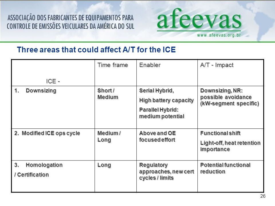 26 Three areas that could affect A/T for the ICE ICE - Time frame Enabler A/T - Impact 1.Downsizing Short / Medium Serial Hybrid, High battery capacity Parallel Hybrid: medium potential Downsizing, NR: possible avoidance (kW-segment specific) 2.