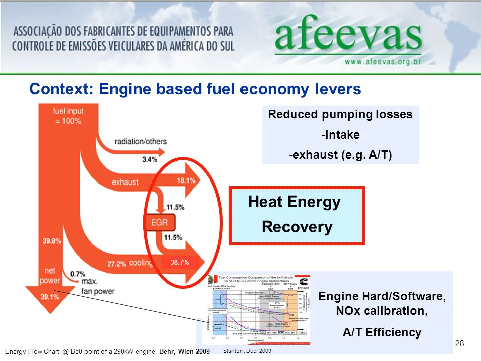28 Context: Engine based fuel economy levers Reduced pumping losses -intake -exhaust (e.g.
