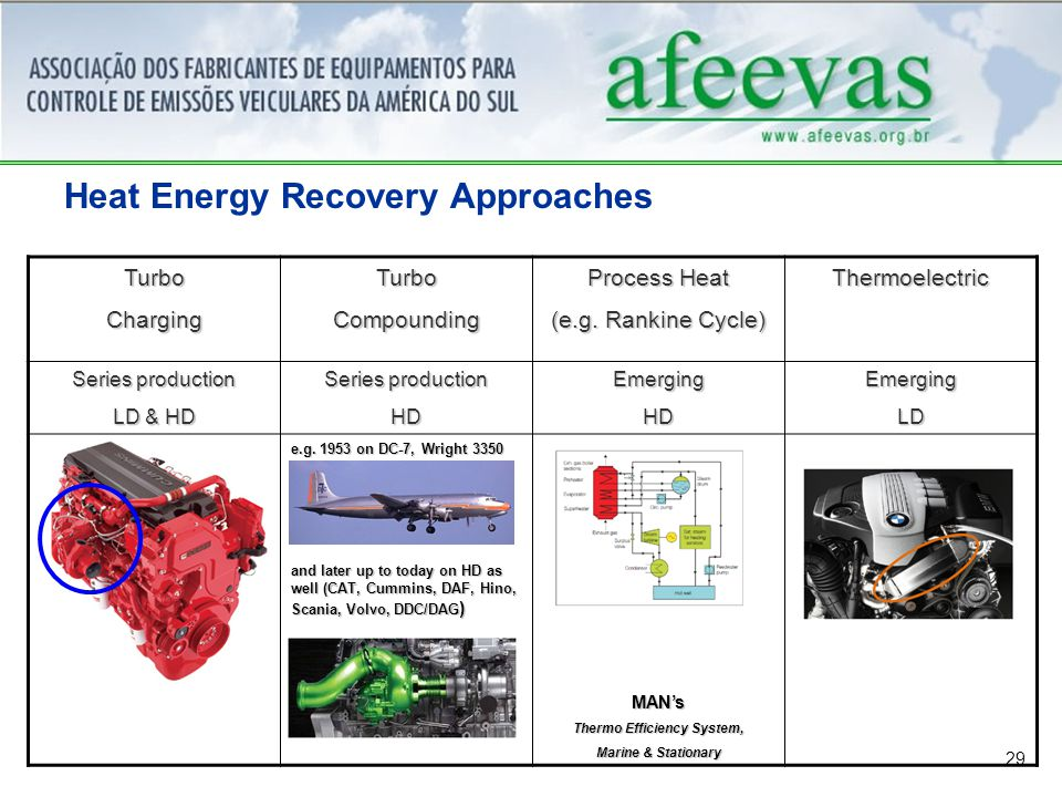 29 Heat Energy Recovery ApproachesTurboChargingTurboCompounding Process Heat (e.g.