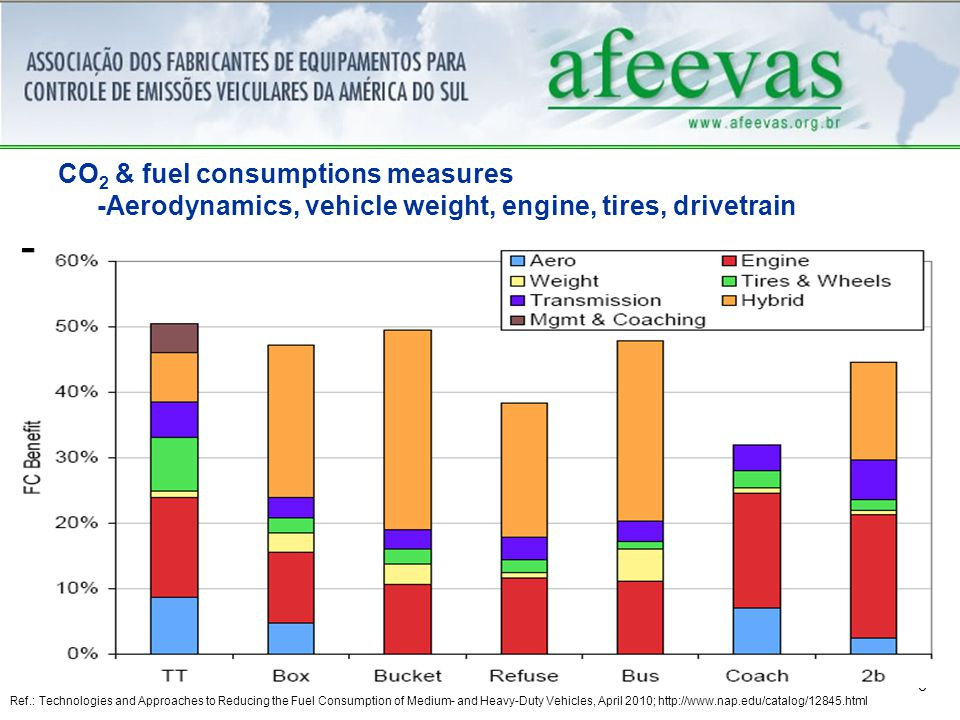 6 CO 2 & fuel consumptions measures -Aerodynamics, vehicle weight, engine, tires, drivetrain Ref.: Technologies and Approaches to Reducing the Fuel Consumption of Medium- and Heavy-Duty Vehicles, April 2010; http://www.nap.edu/catalog/12845.html