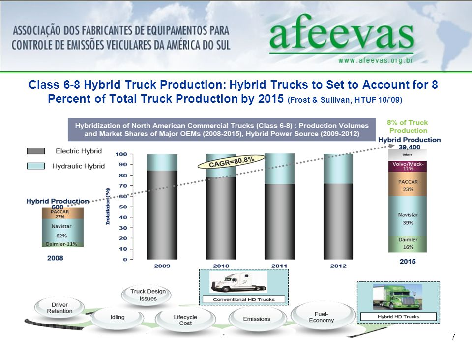 7 Class 6-8 Hybrid Truck Production: Hybrid Trucks to Set to Account for 8 Percent of Total Truck Production by 2015 (Frost & Sullivan, HTUF 10/'09)