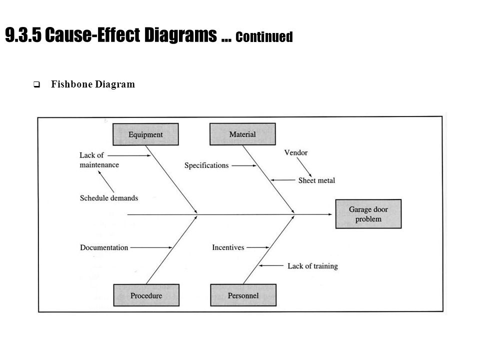 Ch. 9 : Managing Flow Variability 9.3.5 Cause-Effect Diagrams … Continued  Fishbone Diagram