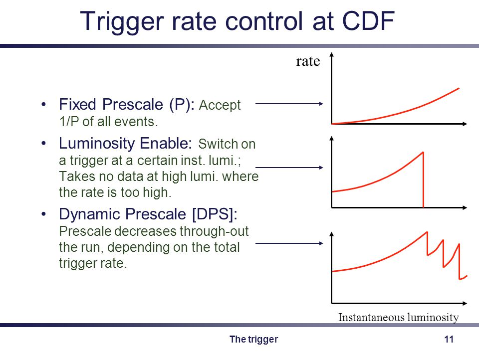 The trigger11 Trigger rate control at CDF Fixed Prescale (P): Accept 1/P of all events.