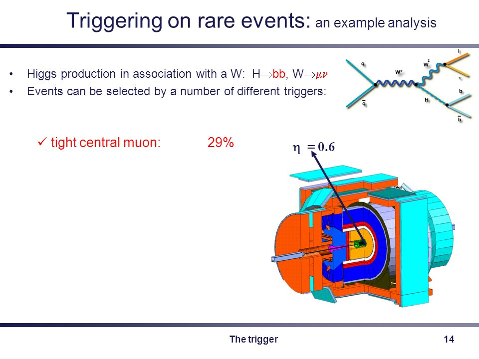 The trigger14 Triggering on rare events: an example analysis Higgs production in association with a W: H  bb, W  Events can be selected by a number of different triggers:  = 0.6 tight central muon: 29%