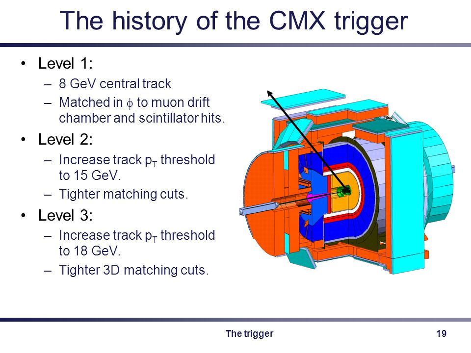 The trigger19 The history of the CMX trigger Level 1: –8 GeV central track –Matched in  to muon drift chamber and scintillator hits.