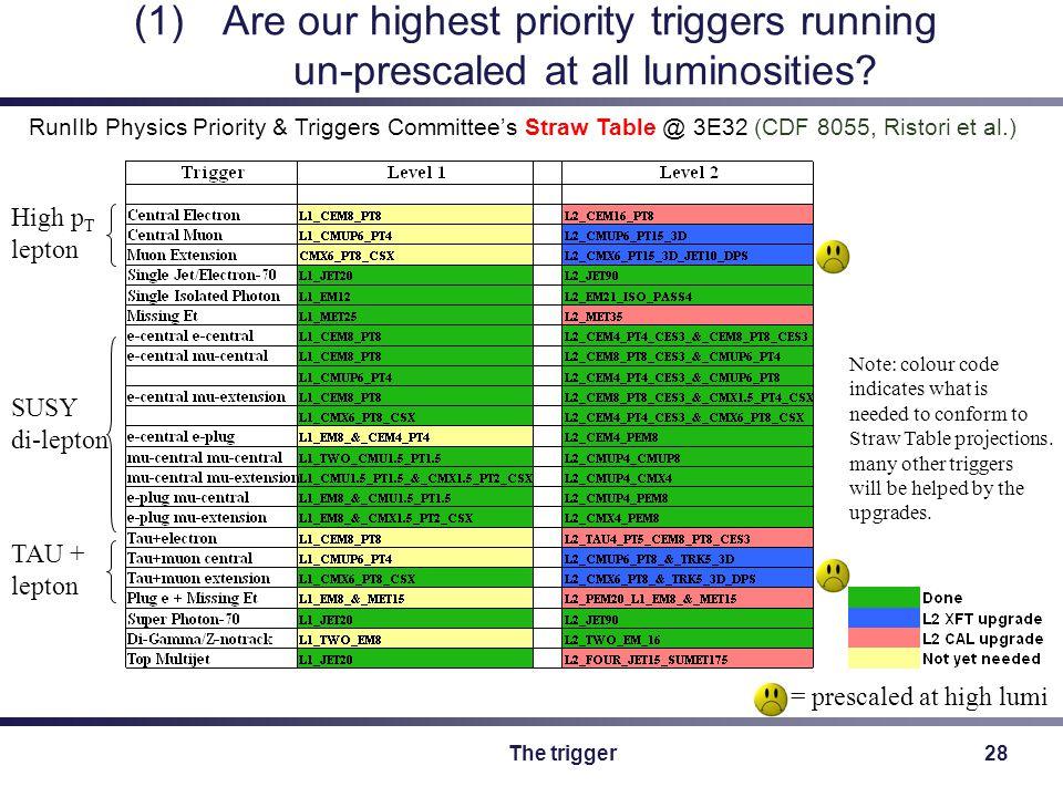 The trigger28 High p T lepton SUSY di-lepton TAU + lepton RunIIb Physics Priority & Triggers Committee's Straw Table @ 3E32 (CDF 8055, Ristori et al.) = prescaled at high lumi (1)Are our highest priority triggers running un-prescaled at all luminosities.