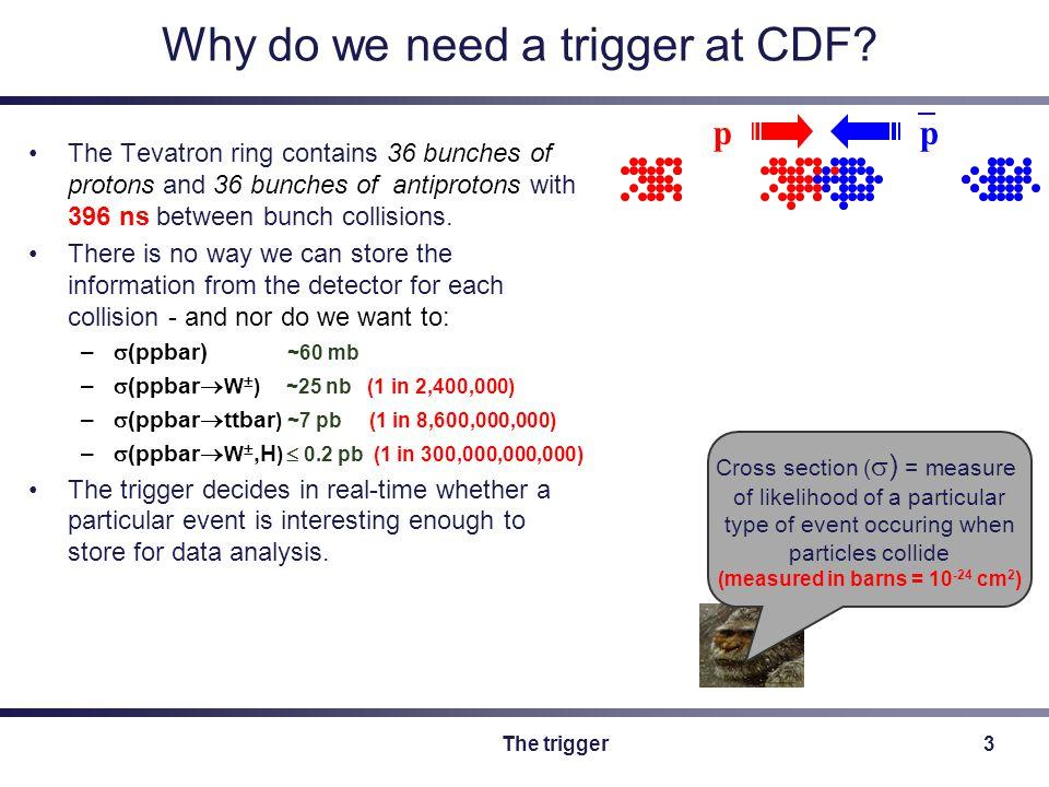The trigger4 CDF's 3 level trigger Level-1: –Hardware triggers.