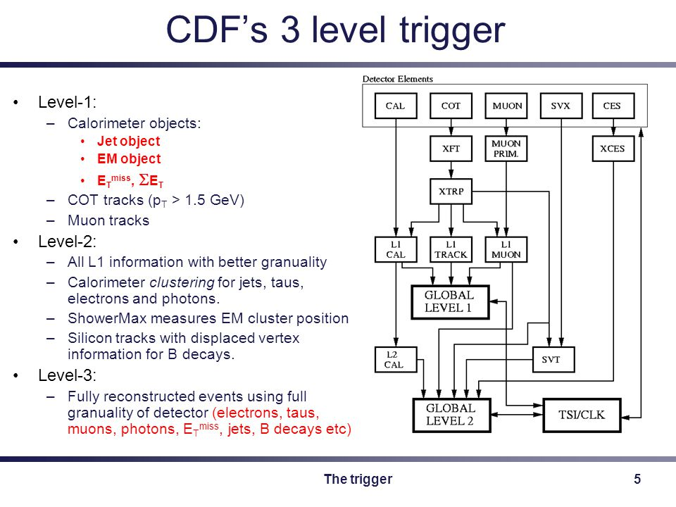 The trigger5 CDF's 3 level trigger Level-1: –Calorimeter objects: Jet object EM object E T miss,  E T –COT tracks (p T > 1.5 GeV) –Muon tracks Level-2: –All L1 information with better granuality –Calorimeter clustering for jets, taus, electrons and photons.