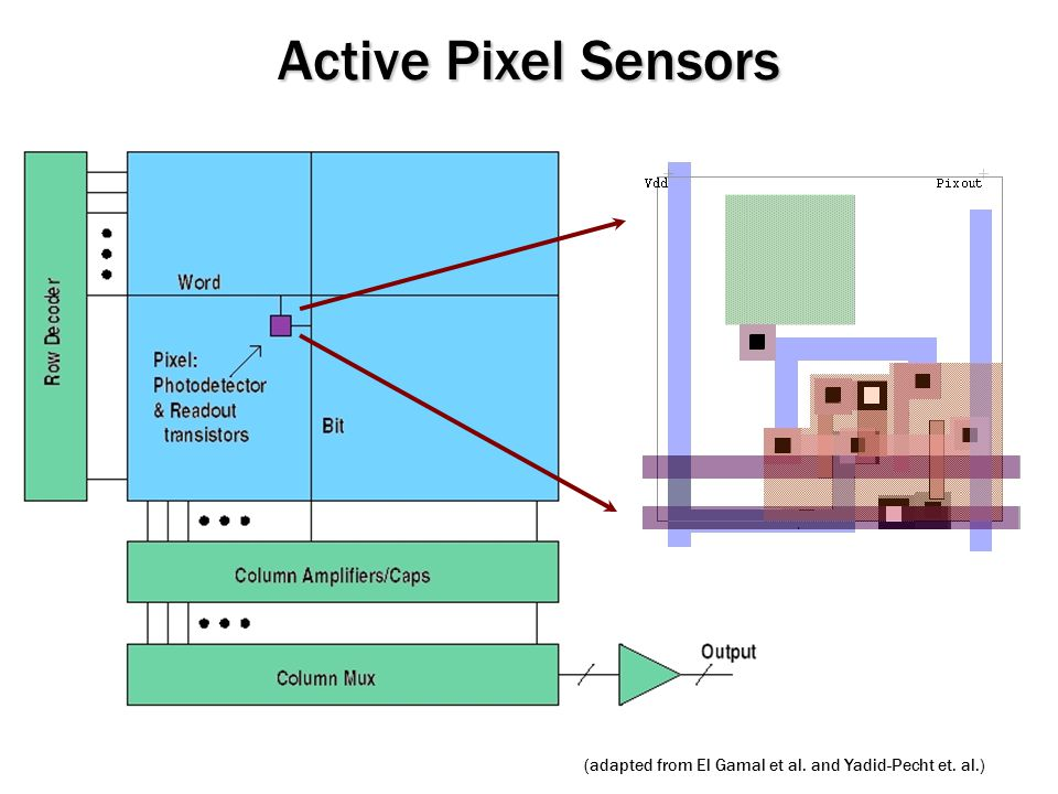 Active Pixel Sensors (adapted from El Gamal et al. and Yadid-Pecht et. al.)