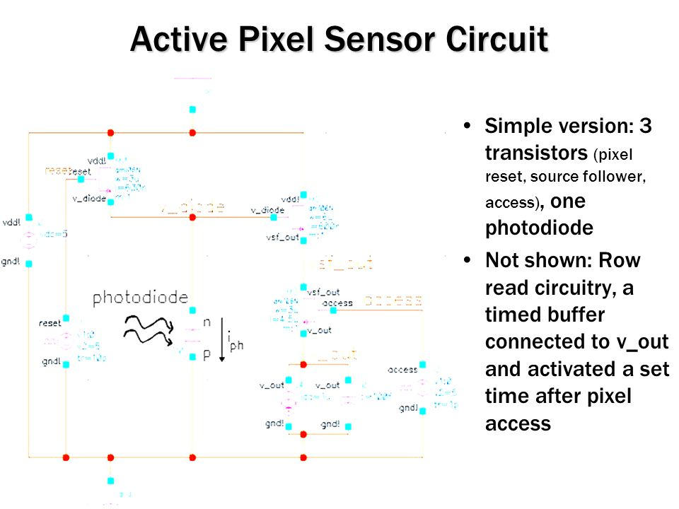 Active Pixel Sensor Circuit Simple version: 3 transistors (pixel reset, source follower, access), one photodiode Not shown: Row read circuitry, a timed buffer connected to v_out and activated a set time after pixel access