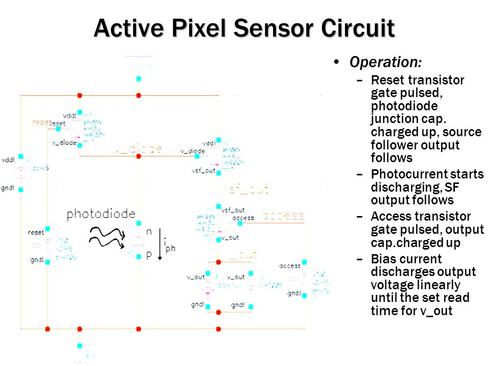 Active Pixel Sensor Circuit Operation: –Reset transistor gate pulsed, photodiode junction cap.