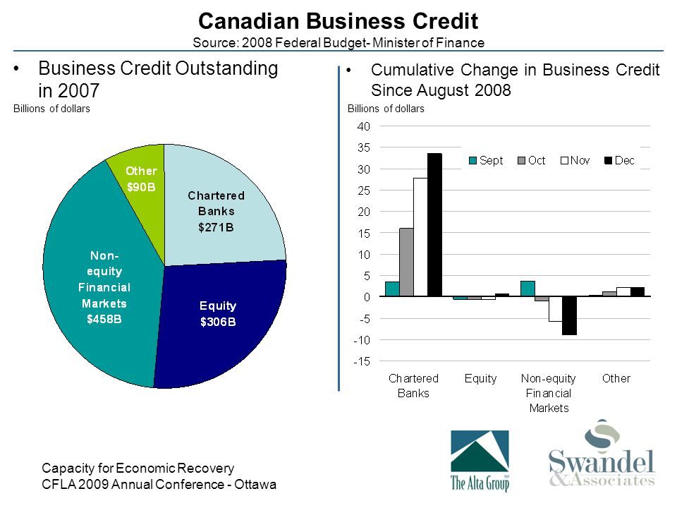Capacity for Economic Recovery CFLA 2009 Annual Conference - Ottawa Canadian Business Credit Source: 2008 Federal Budget- Minister of Finance Business Credit Outstanding in 2007 Billions of dollars Cumulative Change in Business Credit Since August 2008
