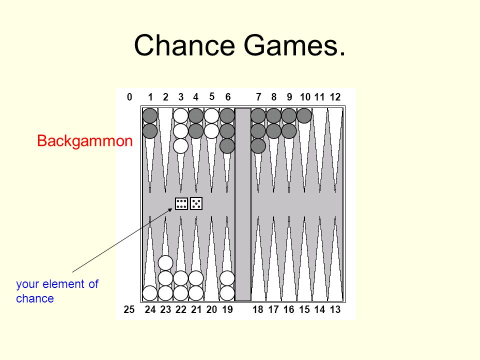 Chance Games. Backgammon your element of chance
